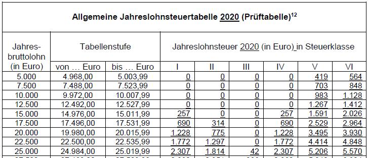 Lohnsteuertabelle 2018 - Amtliche afa tabelle 2016 ...